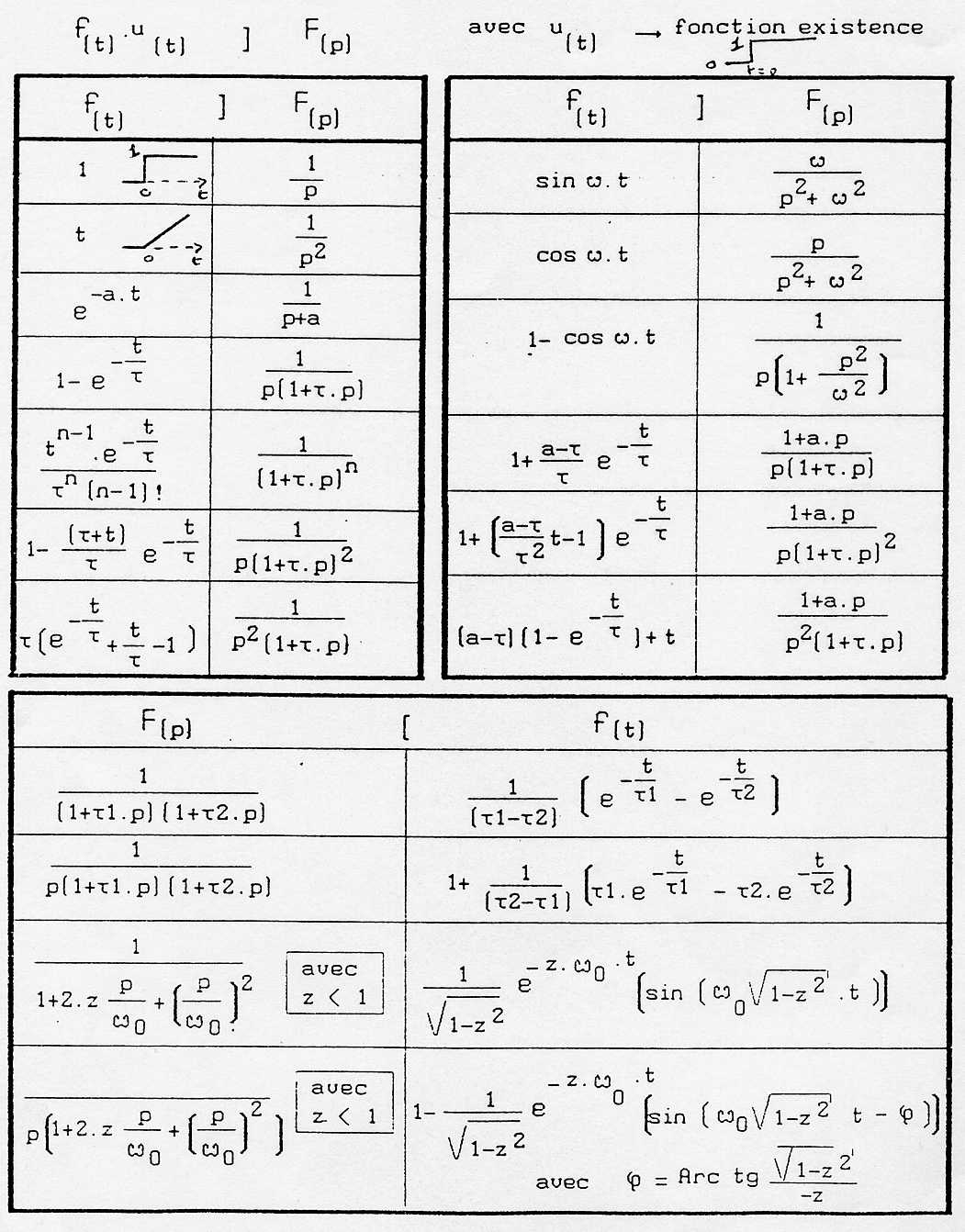 laplace table Laplace transform table function laplace transform tn, n = 0,1 n/sn+1 tn, n −1 γ(n+ 1)/sn+1 eat 1/(s−a) tneat n/(s− a)n+1 eat cos(ωt) (s− a)/((s− a)2.